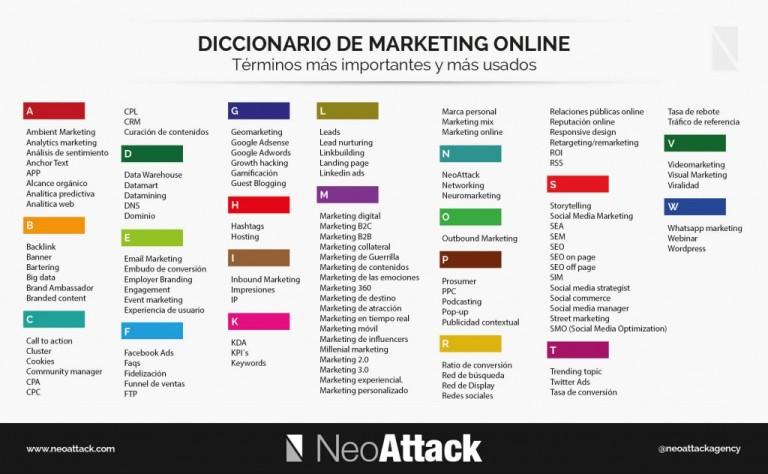 Términos más usados en Marketing Online